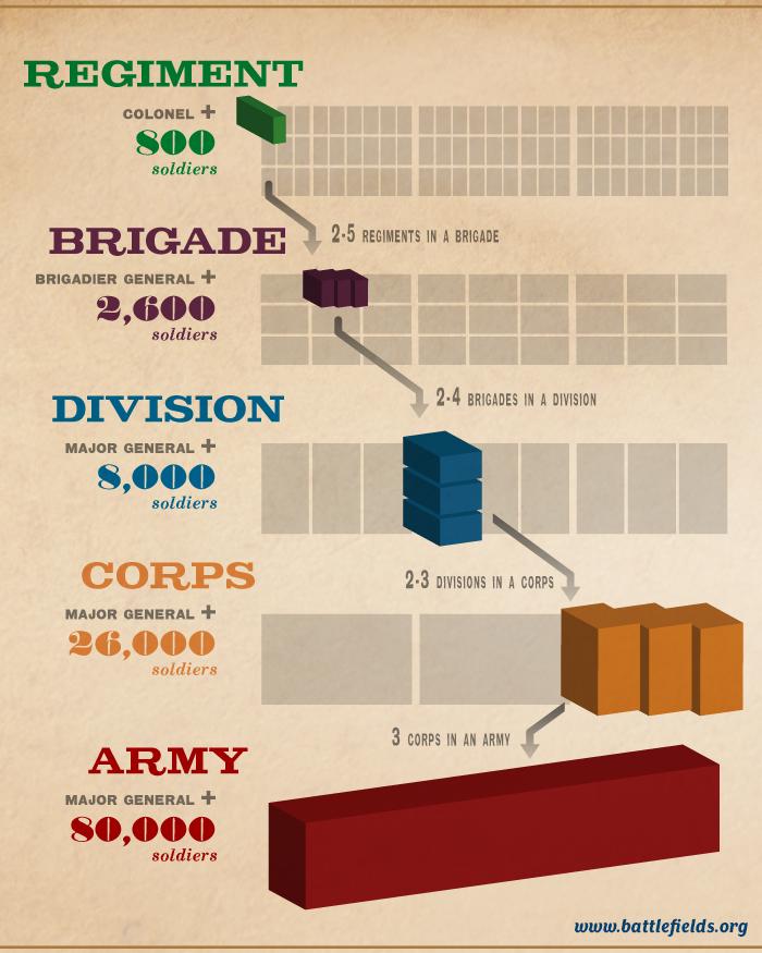 Army Organization