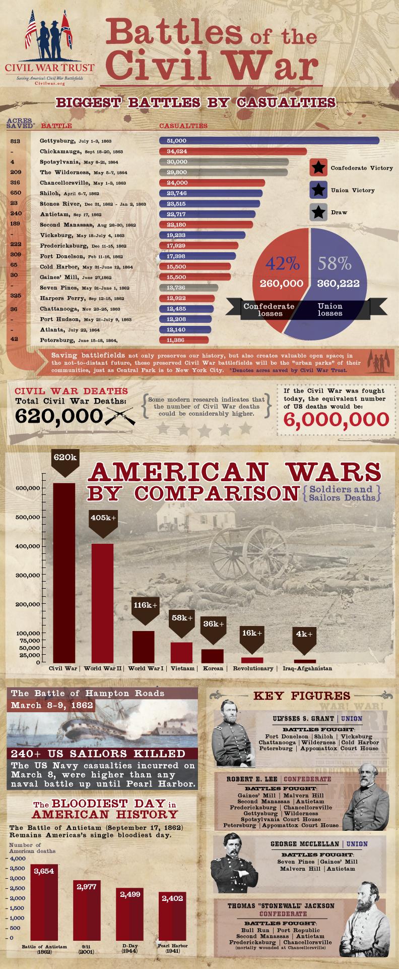 """Battles of the Civil War"" Infographic"