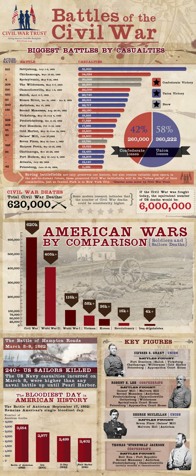 """Battles of the Civil War"" Infographic"