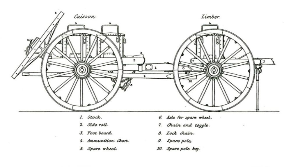 caisson and limber